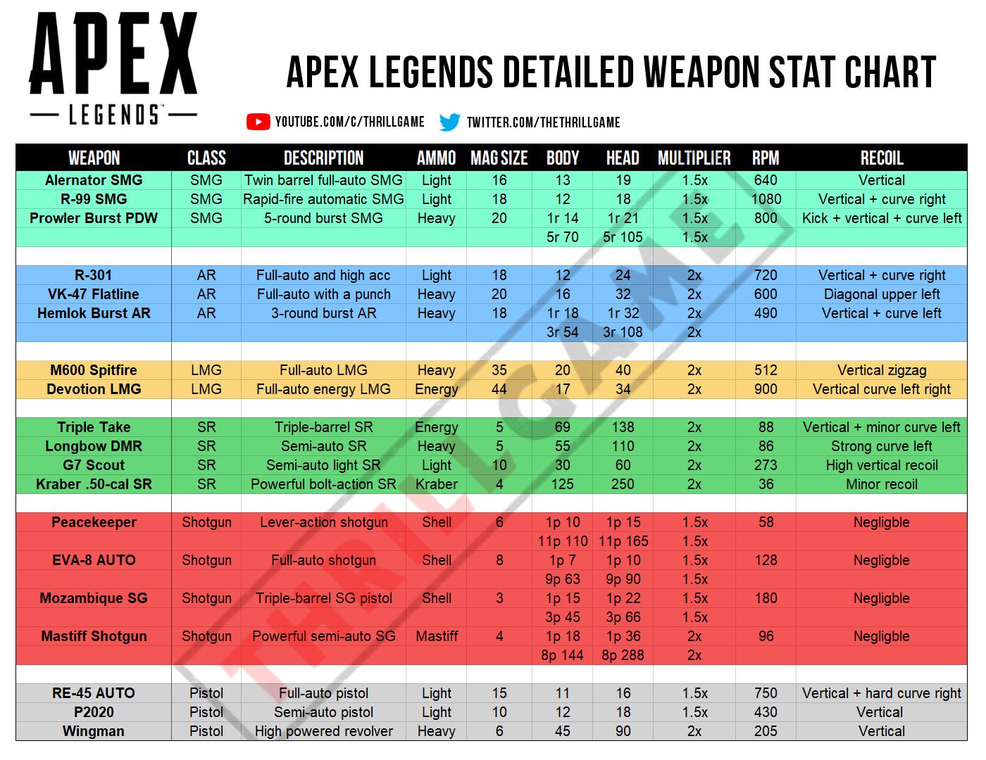 Dégats des armes Apex Legends